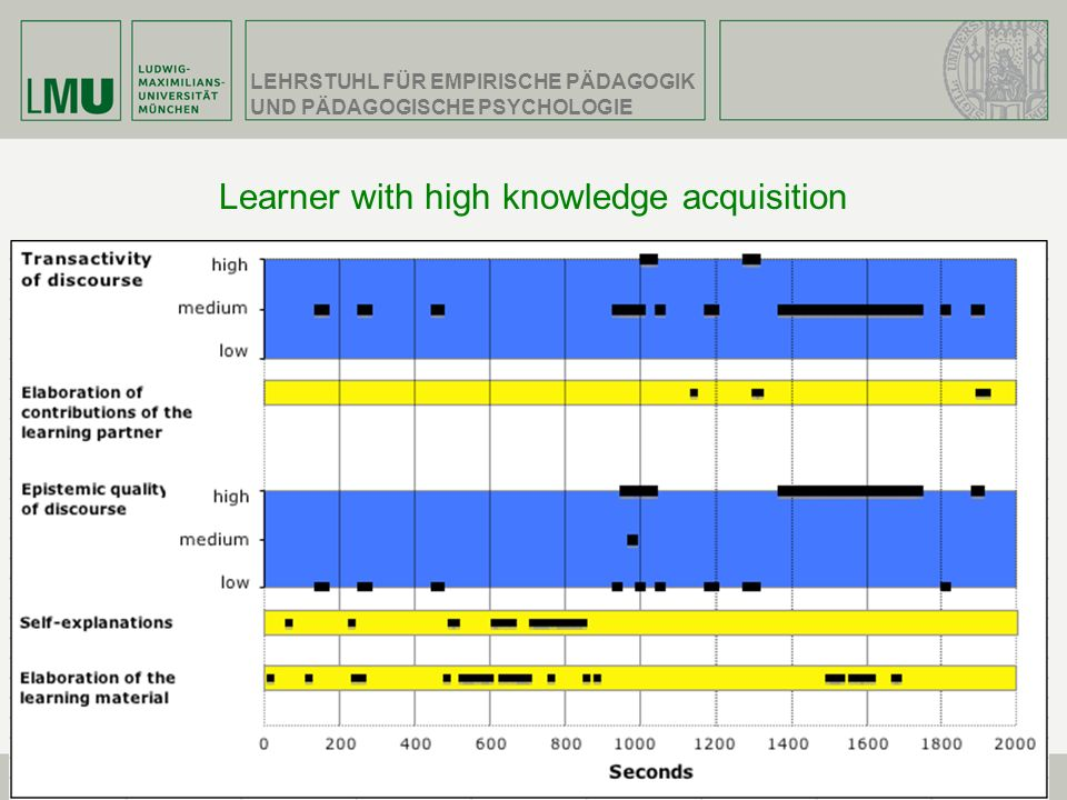 Learner with high knowledge acquisition