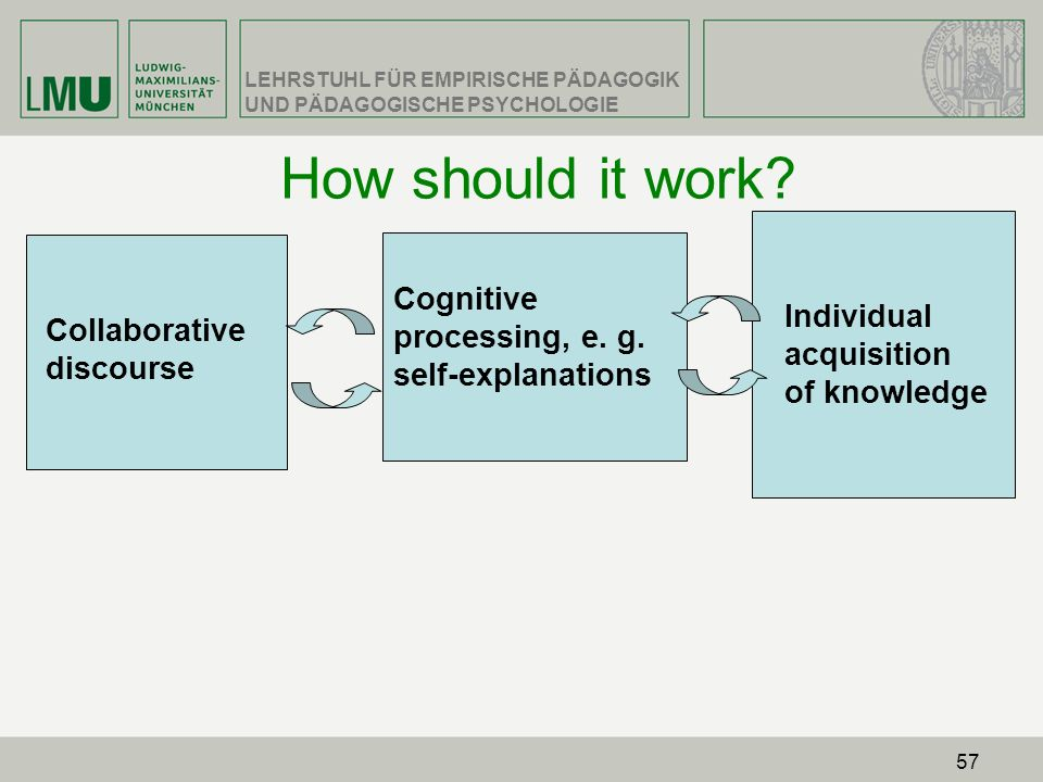 How should it work Cognitive processing, e. g. self-explanations