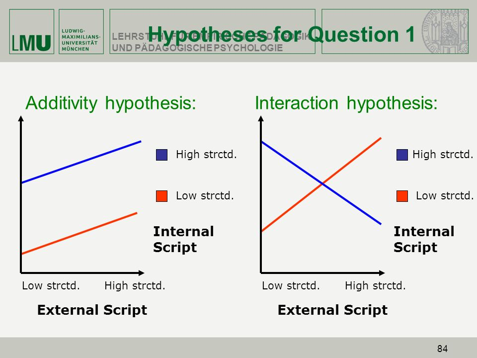 Hypotheses for Question 1