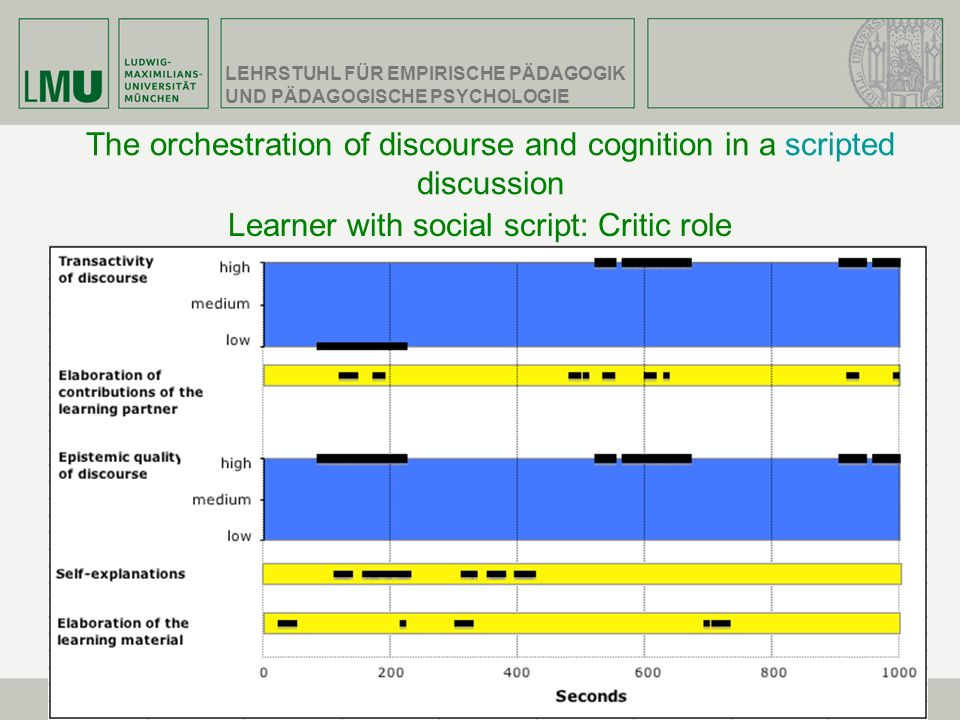 The orchestration of discourse and cognition in a scripted discussion