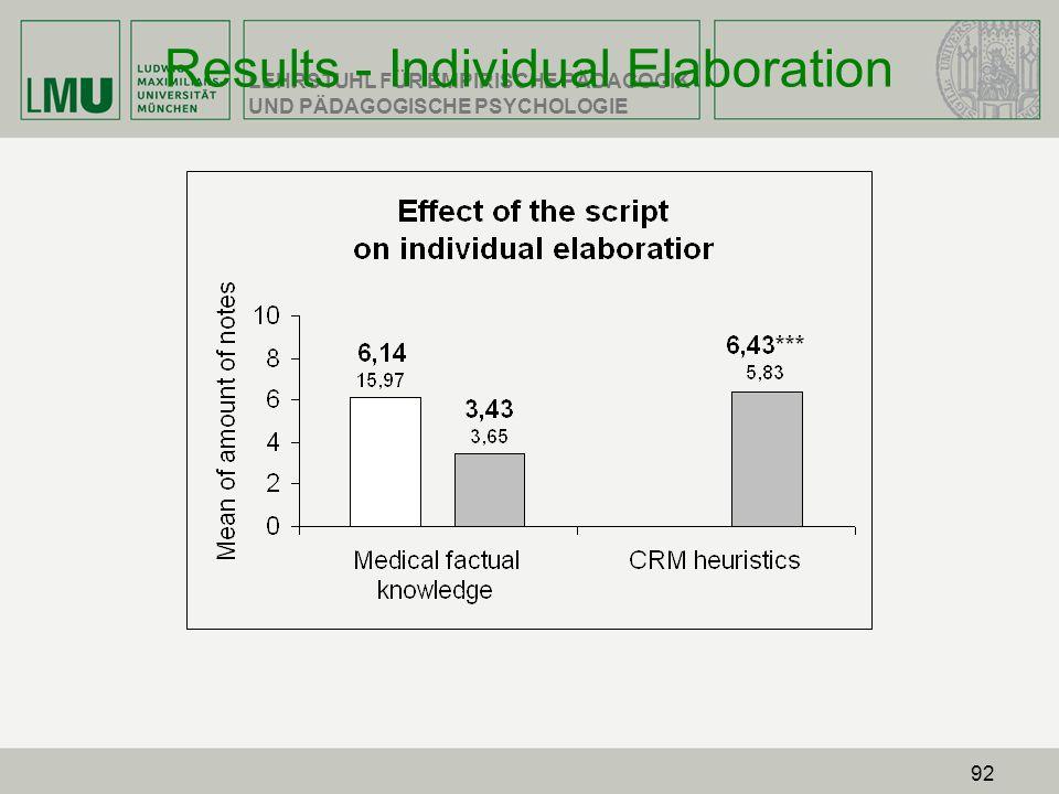 Results - Individual Elaboration