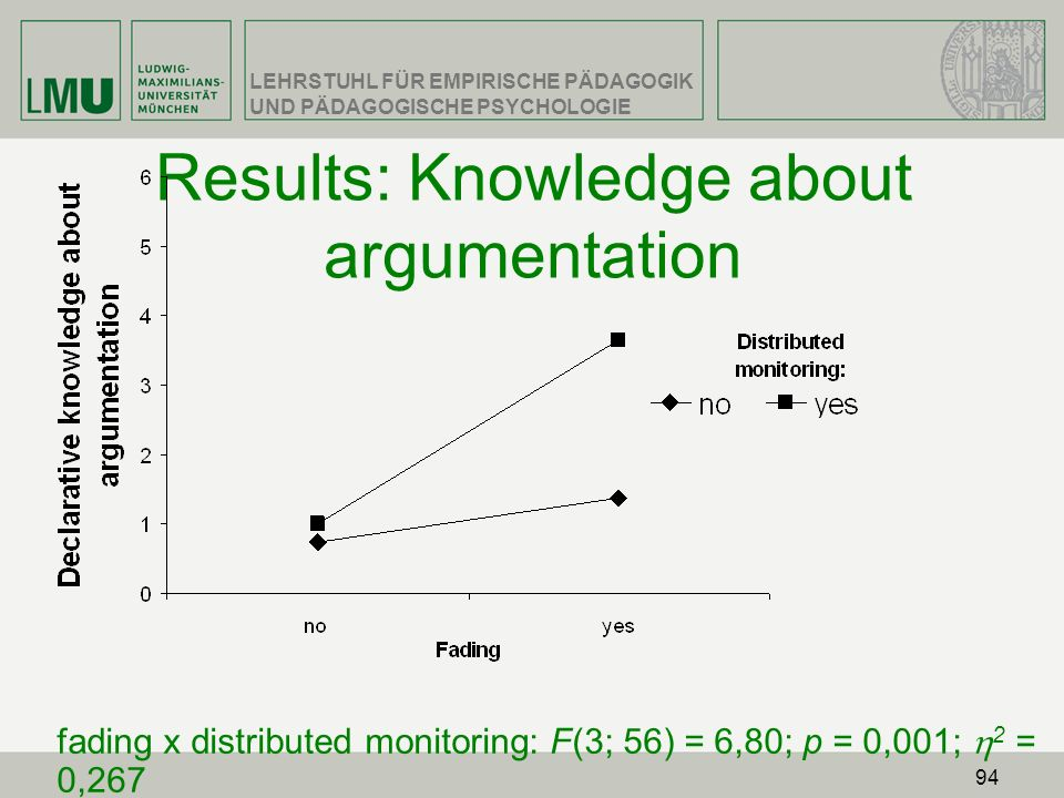 Results: Knowledge about argumentation