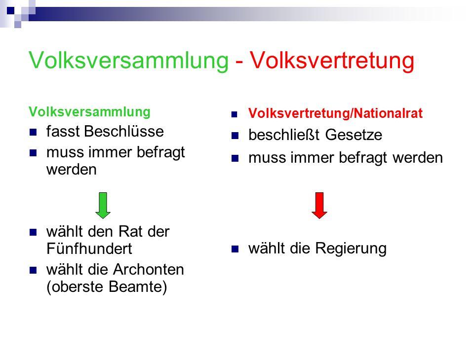 Volksversammlung - Volksvertretung