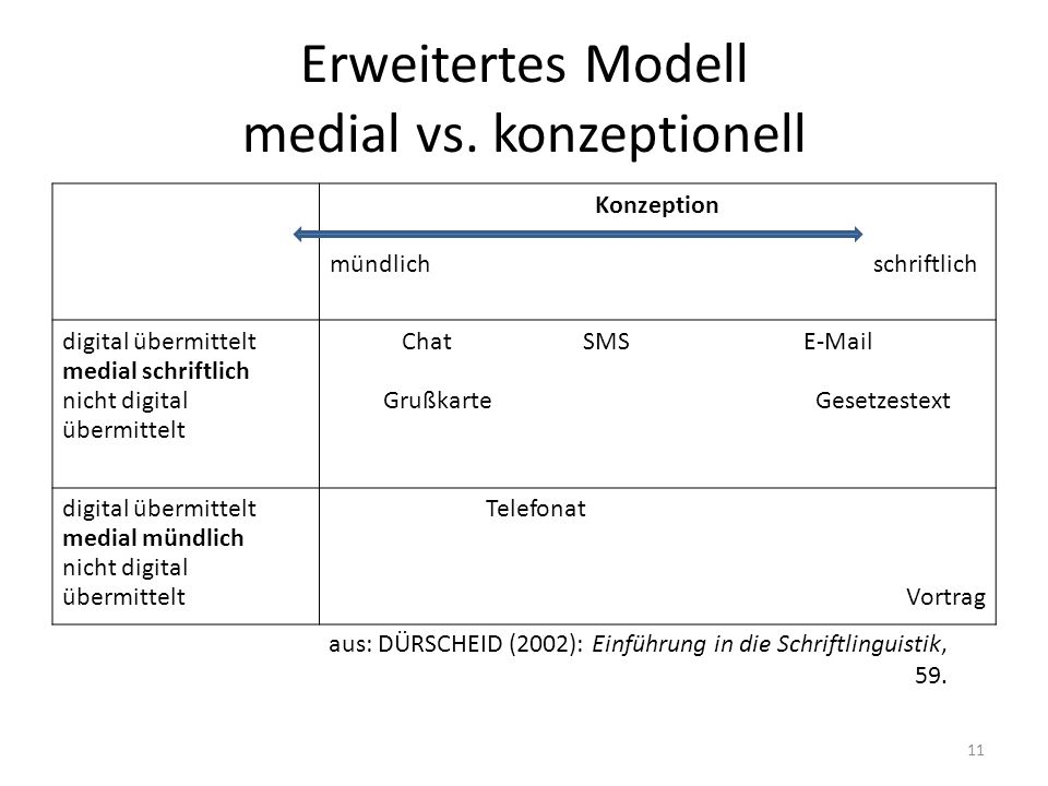 Erweitertes Modell medial vs. konzeptionell