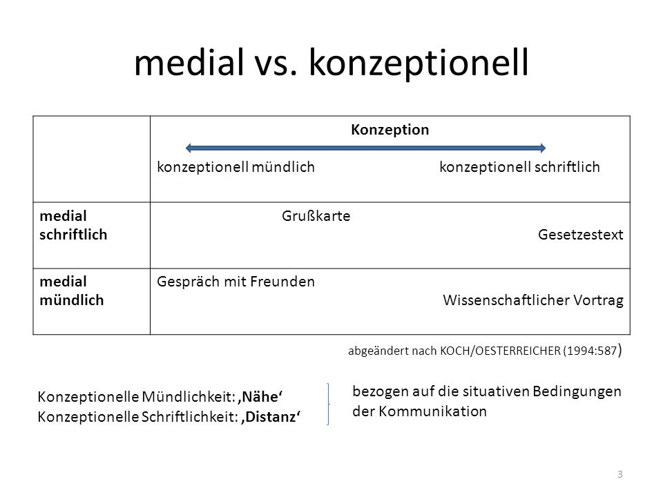 medial vs. konzeptionell