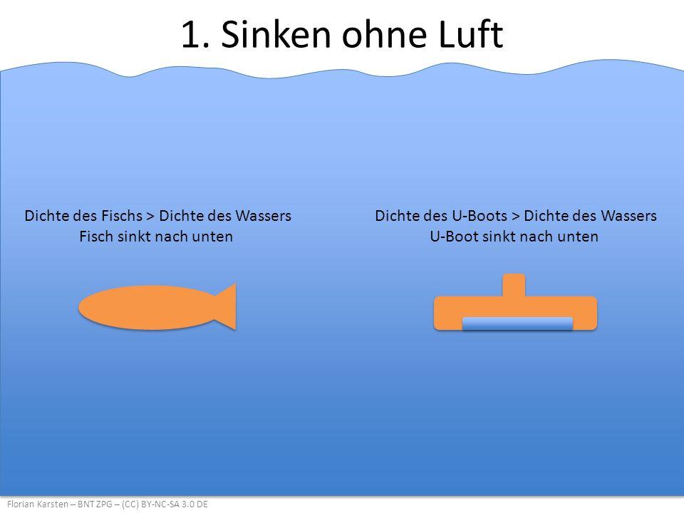 1. Sinken ohne Luft Dichte des Fischs > Dichte des Wassers