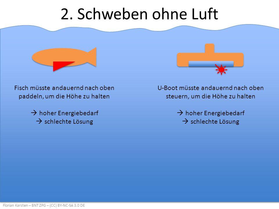 2. Schweben ohne Luft Fisch müsste andauernd nach oben paddeln, um die Höhe zu halten. hoher Energiebedarf.