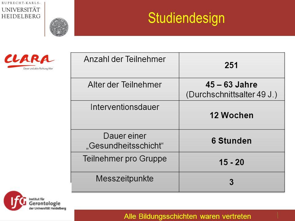 Studiendesign 251 Anzahl der Teilnehmer