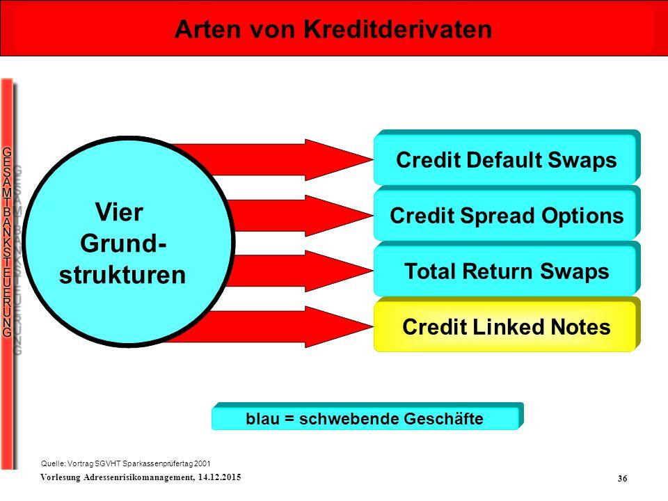 Arten von Kreditderivaten Vier Grund- strukturen