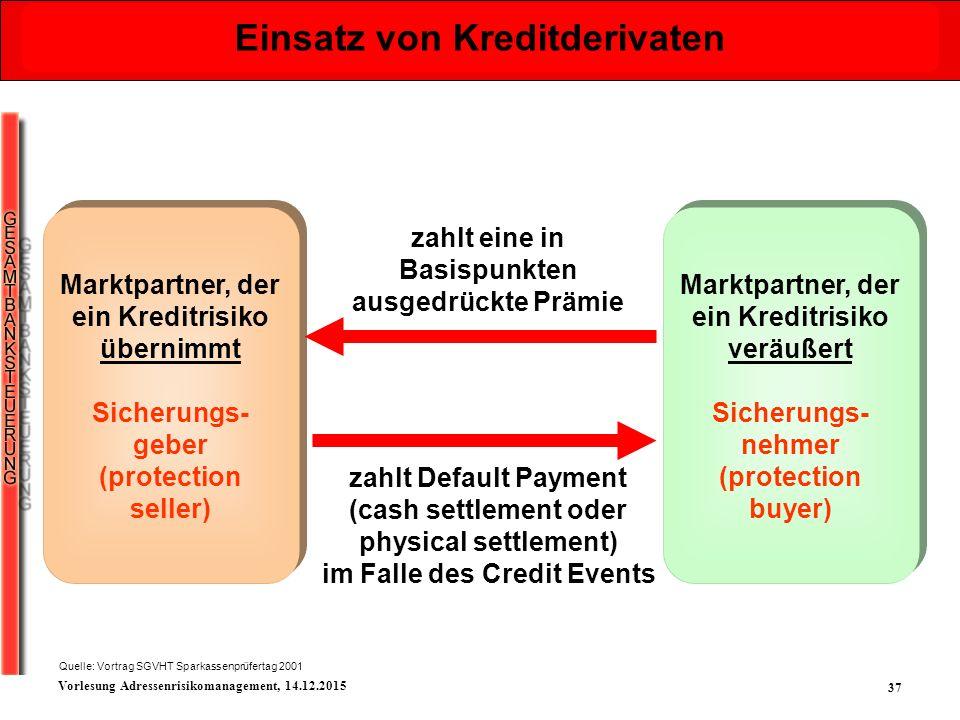 Einsatz von Kreditderivaten