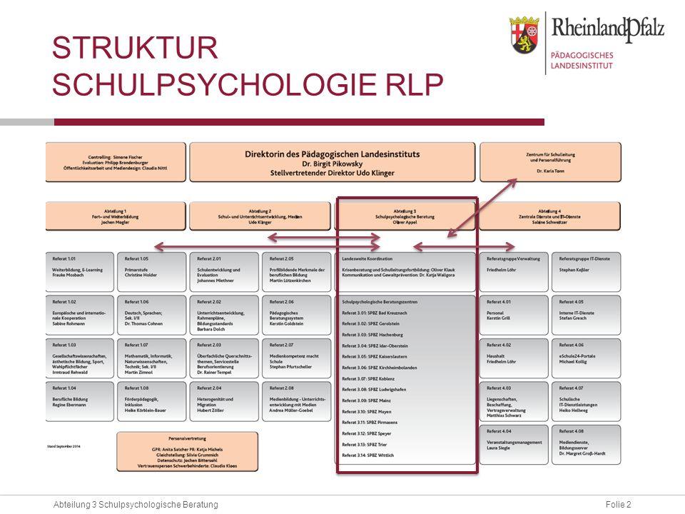 Struktur Schulpsychologie RLP