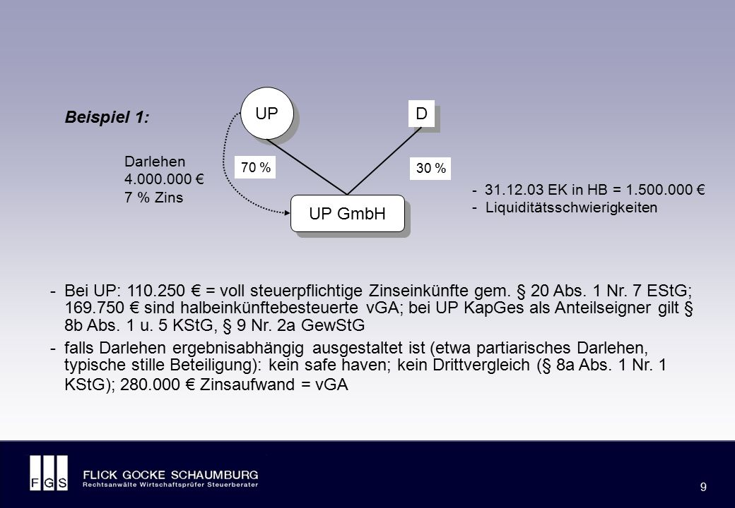 Beispiel 2: Fremdfinanzierung durch nahe stehende Personen. (Tz