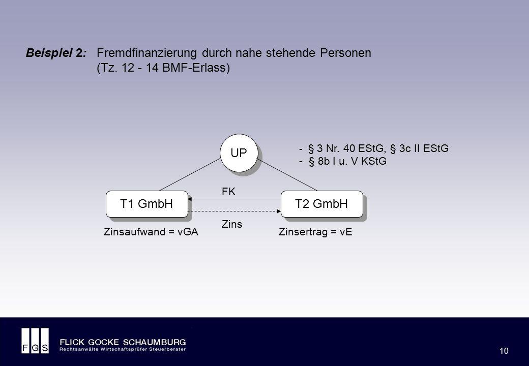 Außerdem: - Gesellschaftsrechtliche Problematik, BGH v. 24.11.2003