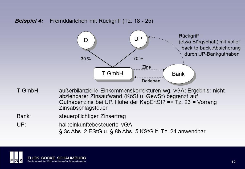 § 8a KStG und Organschaft: Fremdfinanzierung bei organschaftlich verbundenen KapGes. (Beispiel 5)