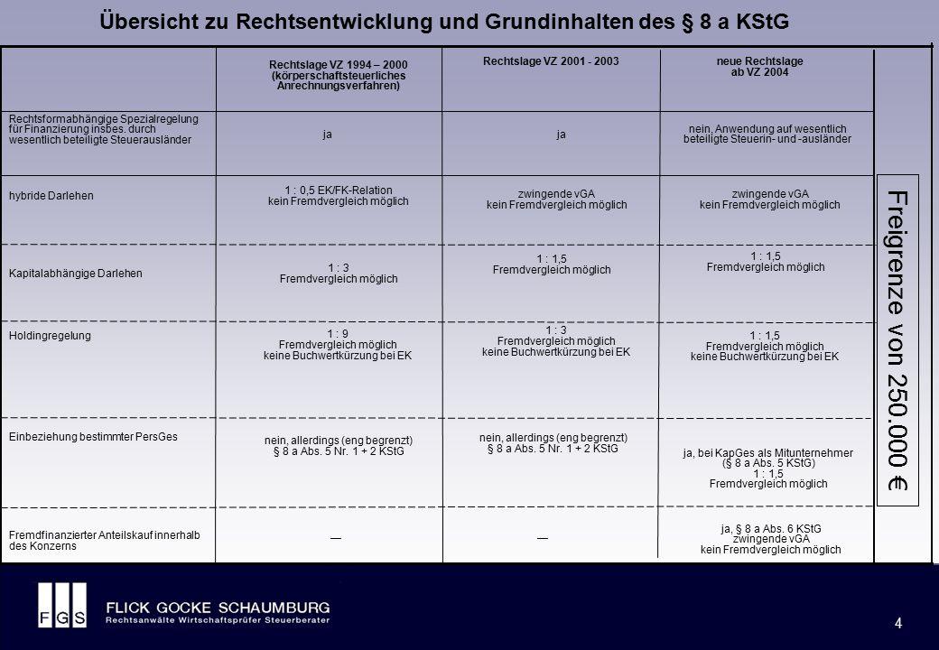 Neuerungen des § 8 a KStG ab 2004 im Überblick (1/3)