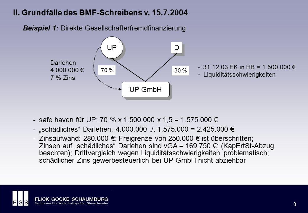 Beispiel 1: UP GmbH. UP. D. 70 % 30 % Darlehen 4.000.000 € 7 % Zins. 31.12.03 EK in HB = 1.500.000 €
