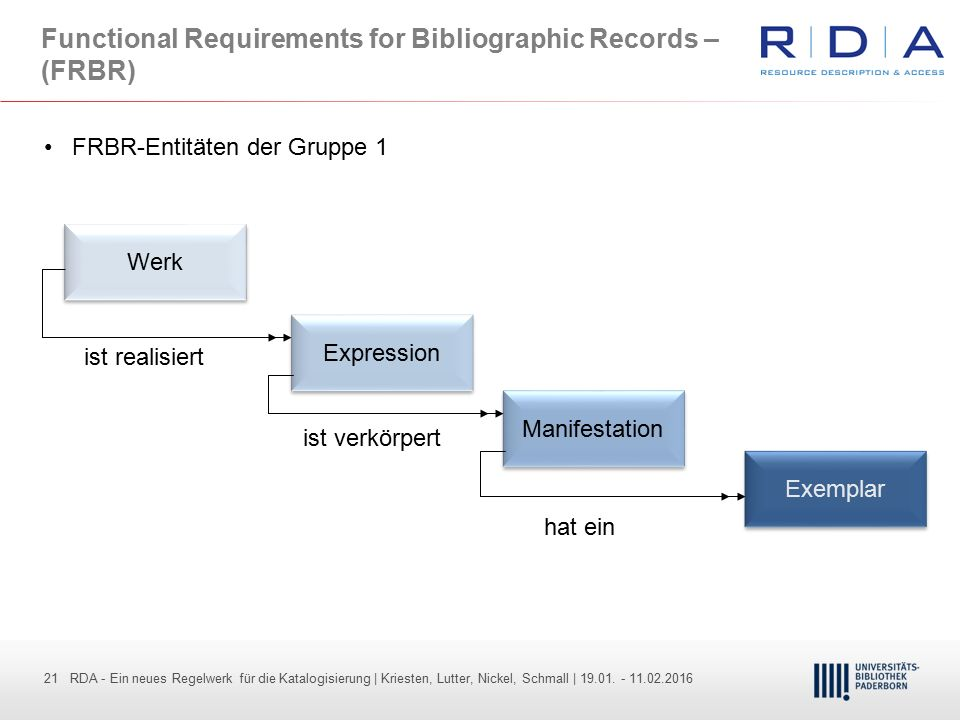 Functional Requirements for Bibliographic Records – (FRBR)