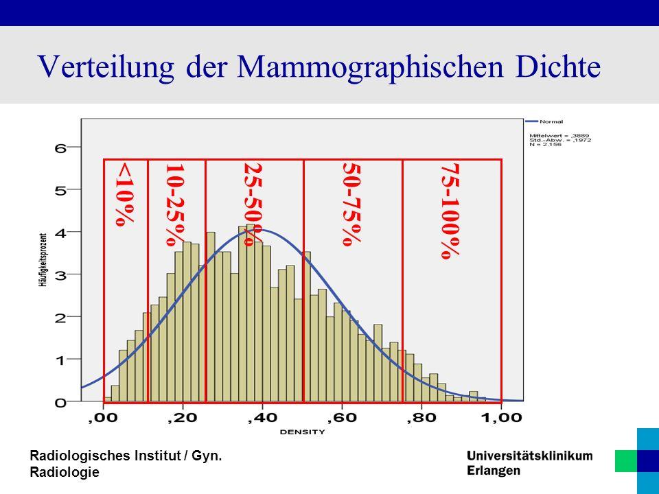 Verteilung der Mammographischen Dichte