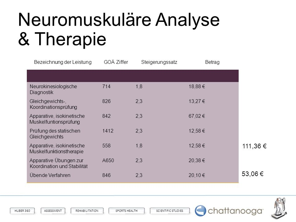 Neuromuskuläre Analyse & Therapie
