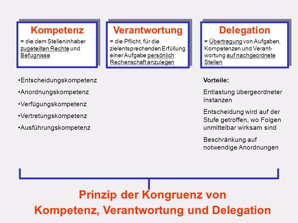 Prinzip der Kongruenz von Kompetenz, Verantwortung und Delegation