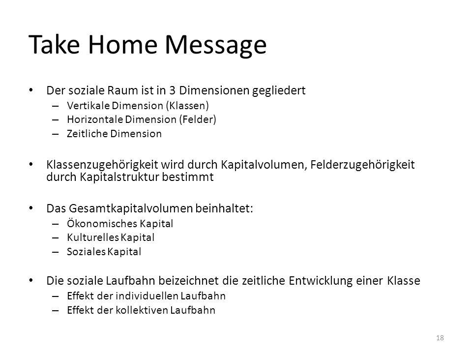 Take Home Message Der soziale Raum ist in 3 Dimensionen gegliedert