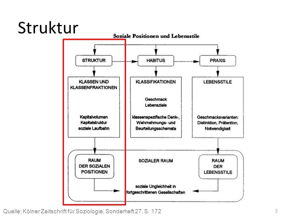 Struktur Block: Klassenstrukturen und Herrschaft. Für Bourdieu's Klassentheorie ist es wichtig, sein Konzept des sozialen Raumes zu verstehen.