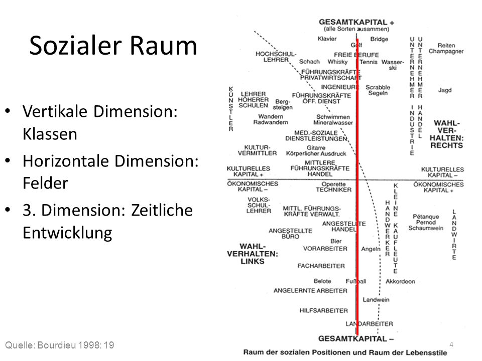 Sozialer Raum Vertikale Dimension: Klassen