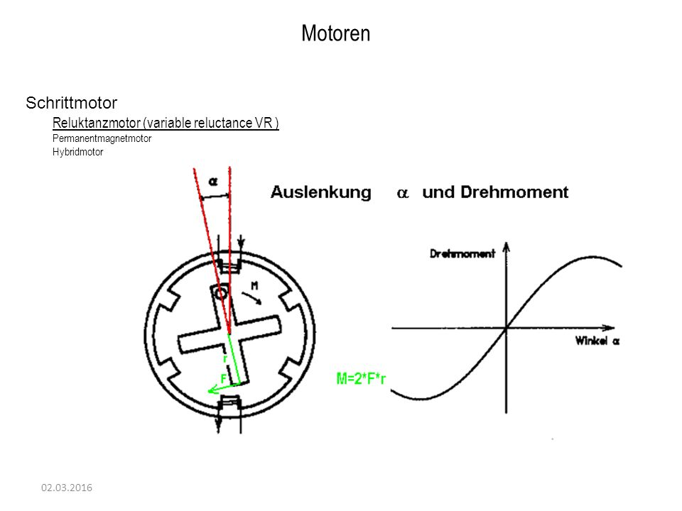 Motoren Schrittmotor Reluktanzmotor (variable reluctance VR )
