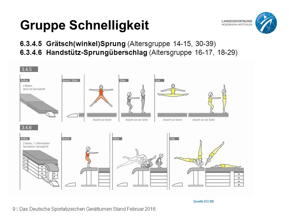 Gruppe Schnelligkeit 6.3.4.5 Grätsch(winkel)Sprung (Altersgruppe 14-15, 30-39) 6.3.4.6 Handstütz-Sprungüberschlag (Altersgruppe 16-17, 18-29)
