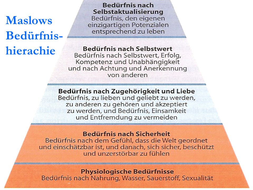 Maslows Bedürfnis-hierachie