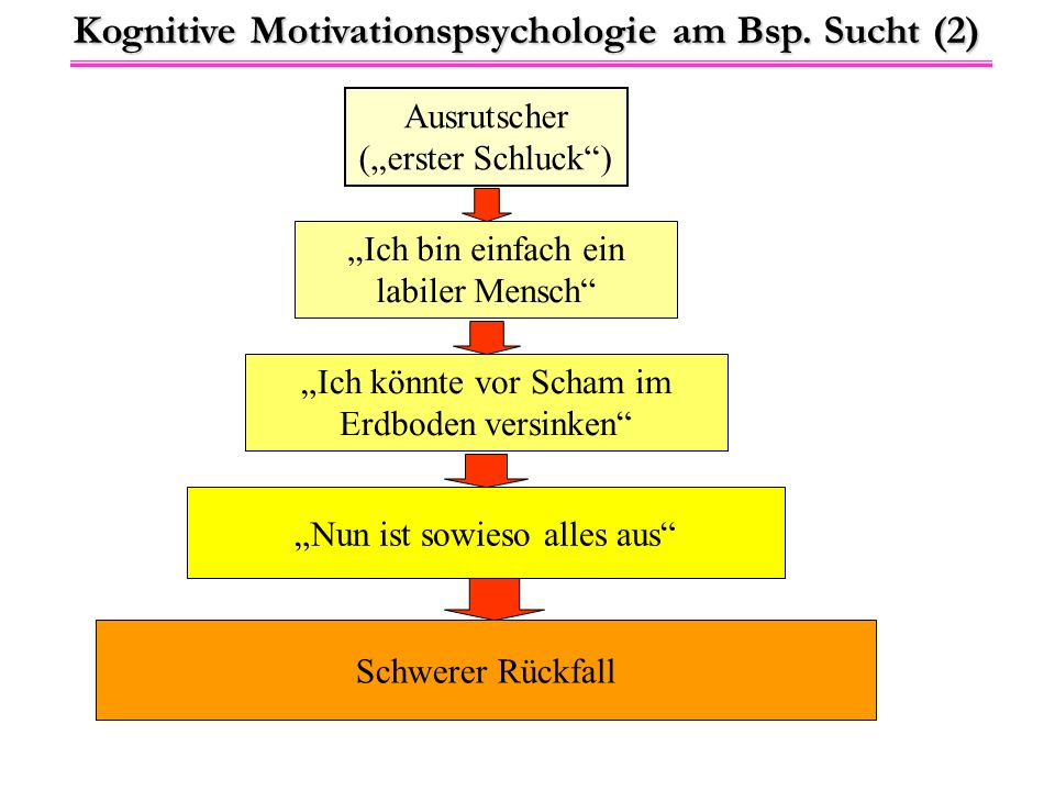 Kognitive Motivationspsychologie am Bsp. Sucht (2)