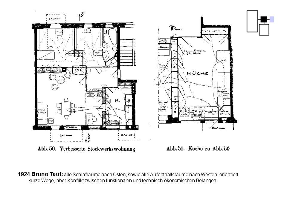 Bruno Taut: alle Schlafräume nach Osten, sowie alle Aufenthaltsräume nach Westen orientiert.