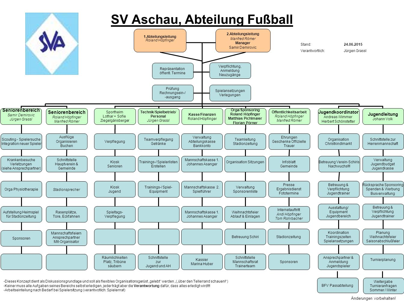 SV Aschau, Abteilung Fußball