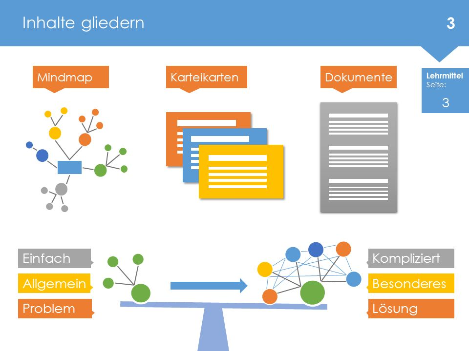 Inhalte gliedern 3 Einfach Kompliziert Allgemein Besonderes Problem
