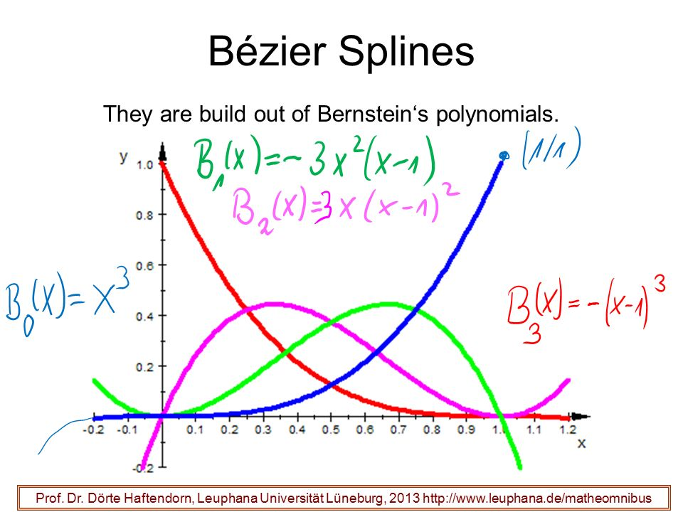 Bézier Splines They are build out of Bernstein's polynomials.