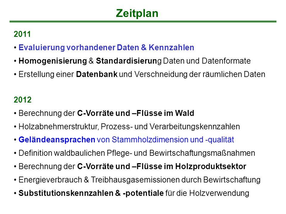 Zeitplan 2011 Evaluierung vorhandener Daten & Kennzahlen