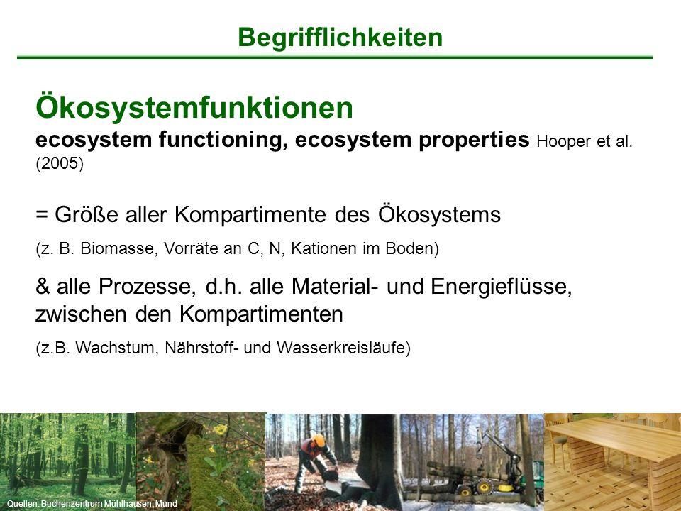 Begrifflichkeiten Ökosystemfunktionen ecosystem functioning, ecosystem properties Hooper et al. (2005)