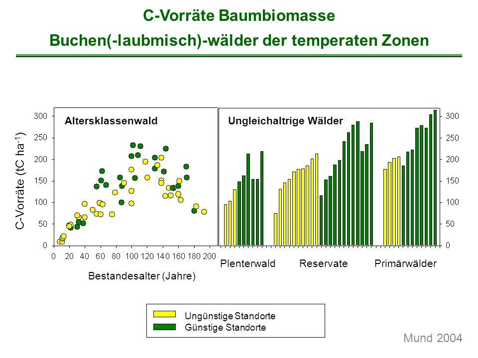 C-Vorräte Baumbiomasse Buchen(-laubmisch)-wälder der temperaten Zonen
