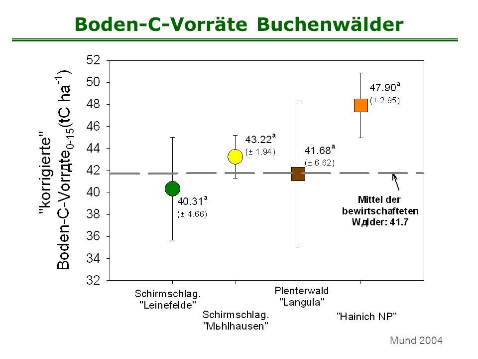 Boden-C-Vorräte Buchenwälder