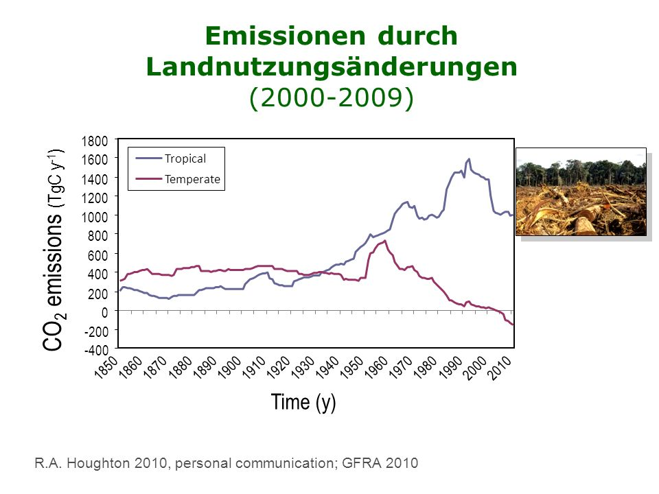 Emissions from Land Use Change (2000-2009)