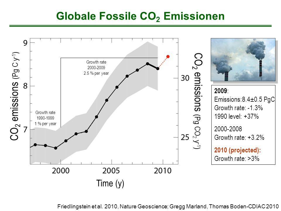Globale Fossile CO2 Emissionen