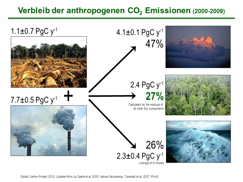 Verbleib der anthropogenen CO2 Emissionen (2000-2009)