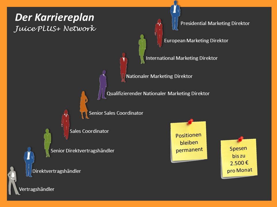 Der Karriereplan Juice PLUS+ Network Positionen bleiben permanent