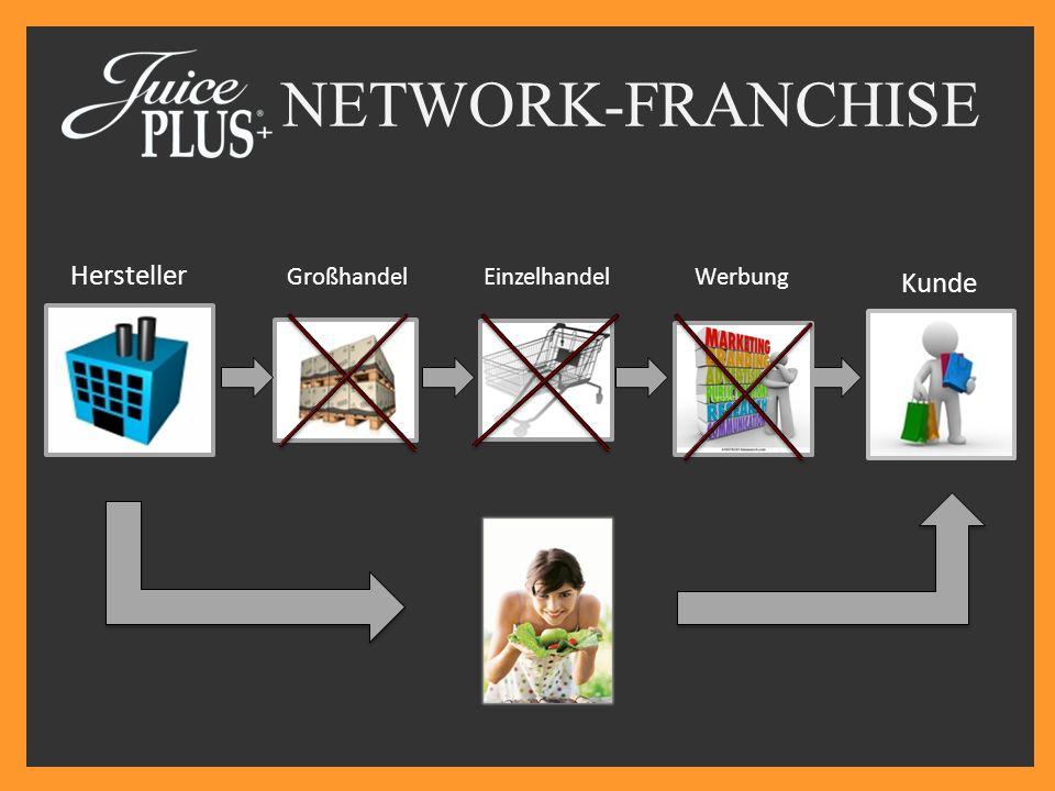 NETWORK-FRANCHISE Hersteller Großhandel Einzelhandel Werbung Kunde