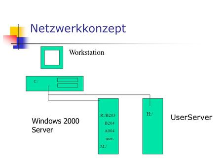 Netzwerkkonzept Workstation UserServer C:/ R:/B203 B204 A004 usw. M:/ H:/ Windows 2000 Server.