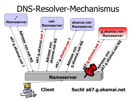 DNS-Resolver-Mechanismus