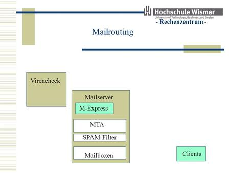 - Rechenzentrum - Mailrouting Virencheck Clients Mailserver M-Express MTA SPAM-Filter Mailboxen.