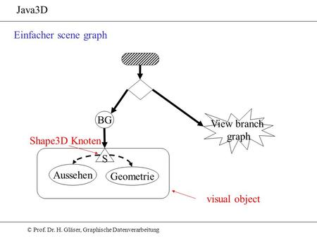 Java3D Einfacher scene graph View branch graph BG Shape3D Knoten S