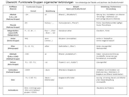 Biologisch Wichtige Organische Verbindungen Ppt Herunterladen