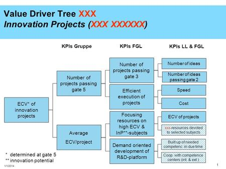 Value Driver Tree XXX Innovation Projects (XXX XXXXXX)